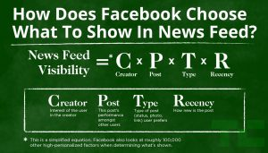 Pay attention to these 4 signs and you might get a better chance of increasing your organic reach on Facebook. (Source: techcrunch.com)